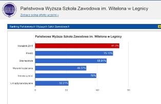 PWSZ im. Witelona w Legnicy najlepsza na Dolnym Śląsku w rankingu Perspektyw !